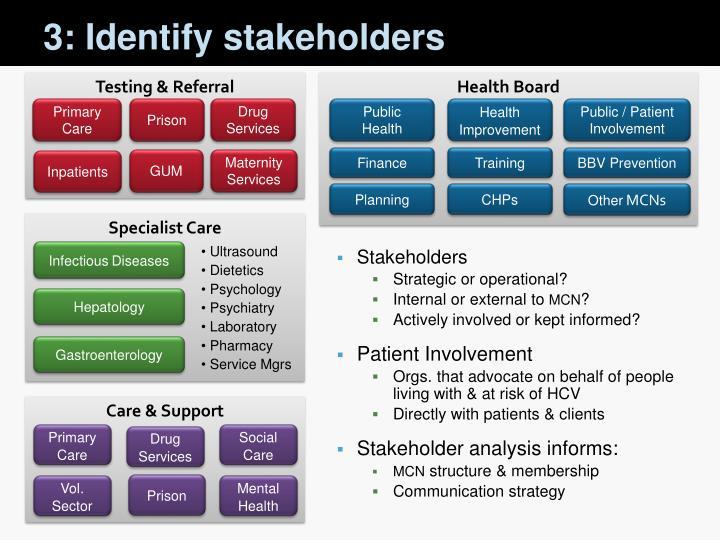 3: Identify stakeholders