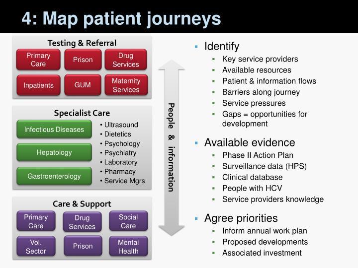 4: Map patient journeys