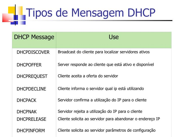 Tipos de Mensagem DHCP