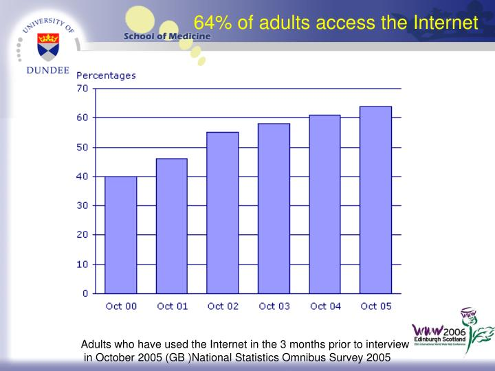 64% of adults access the Internet