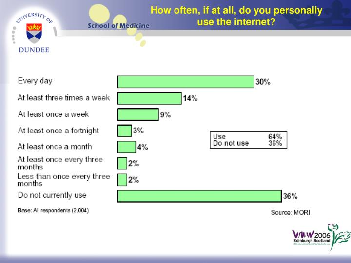 How often, if at all, do you personally use the internet?
