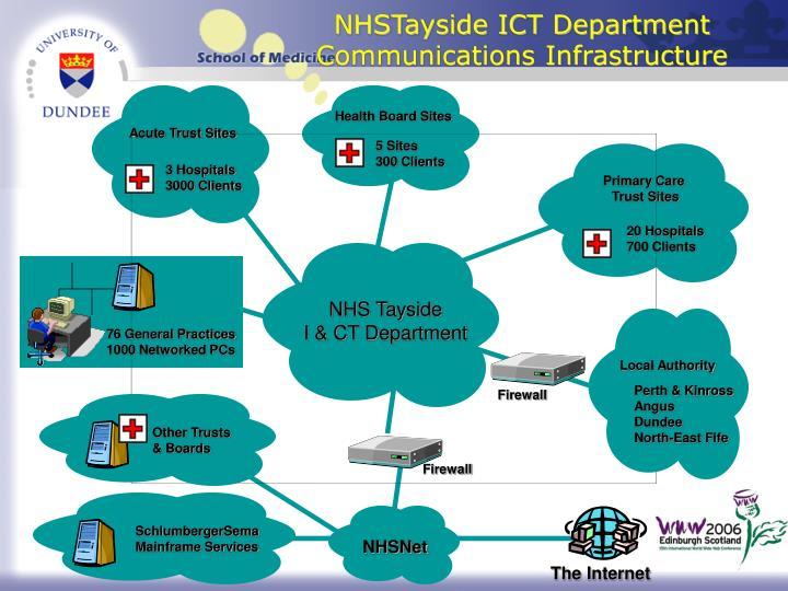 NHSTayside ICT Department