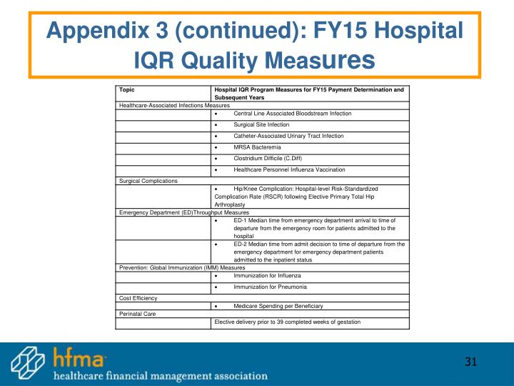 Appendix 3 (continued): FY15 Hospital IQR Quality Meas