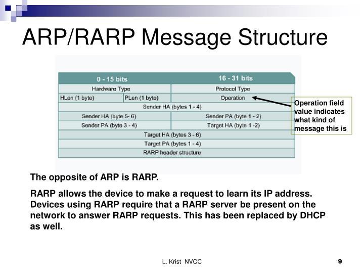 ARP/RARP Message Structure
