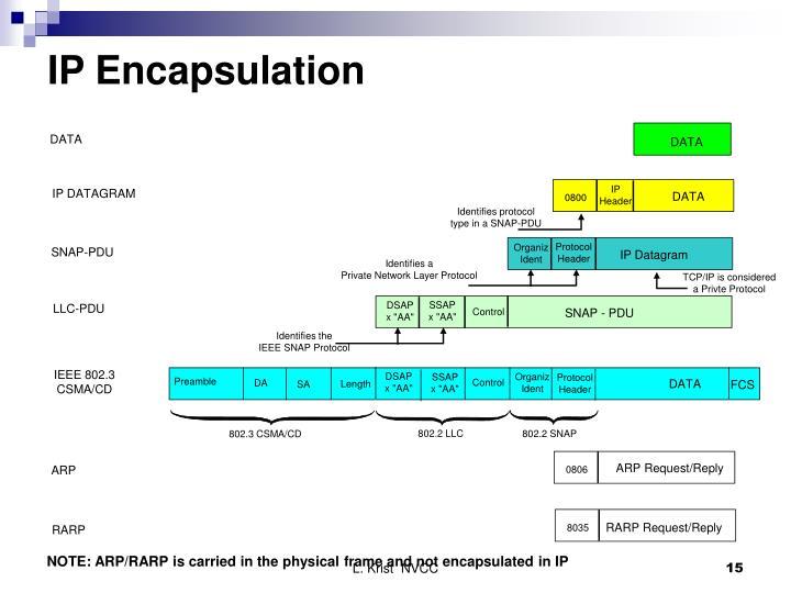 IP Encapsulation