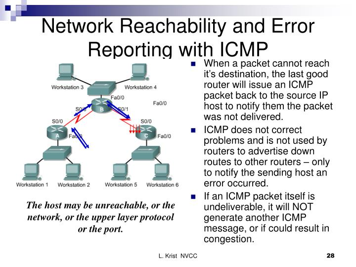 Network Reachability and Error Reporting with ICMP