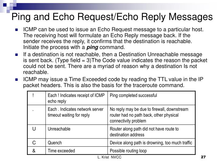 Ping and Echo Request/Echo Reply Messages