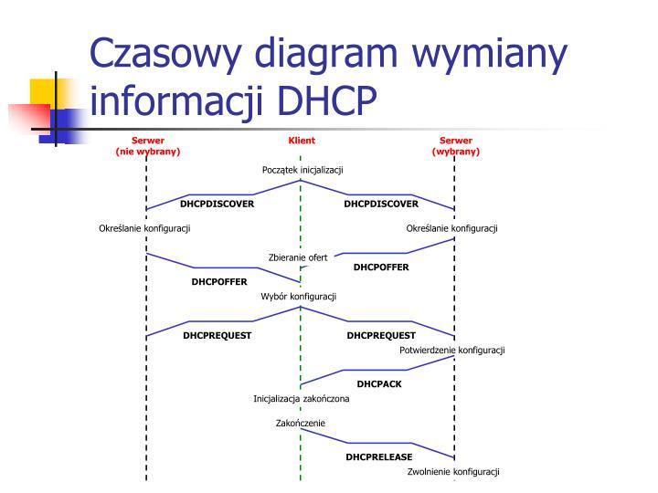 Czasowy diagram wymiany informacji DHCP