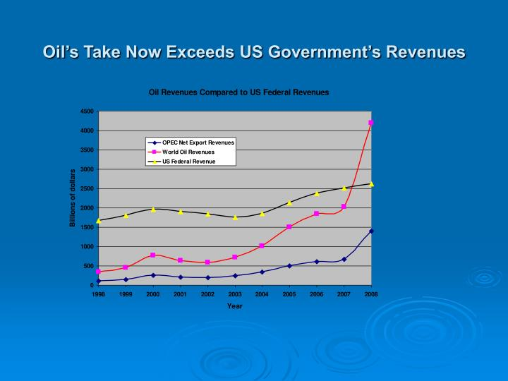Oil's Take Now Exceeds US Government's Revenues