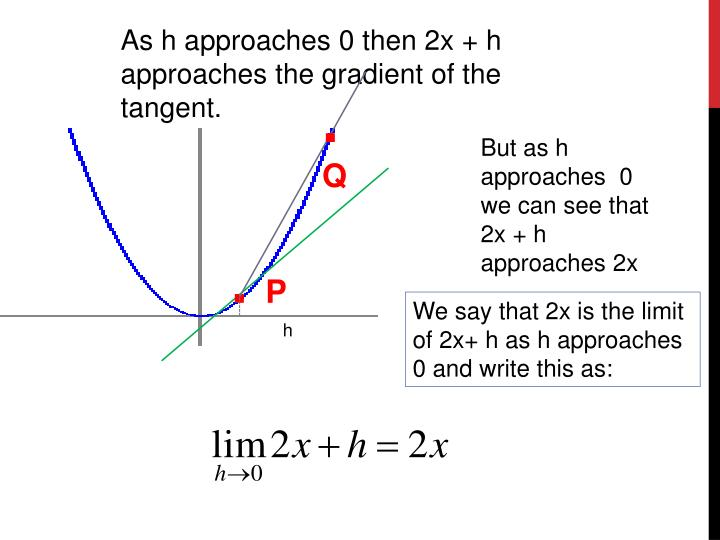As h approaches 0 then 2x + h approaches the gradient of the tangent.