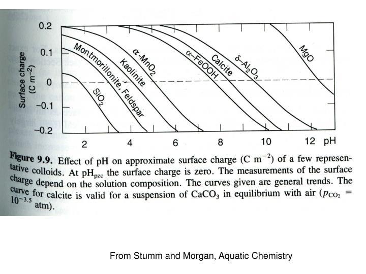 From Stumm and Morgan, Aquatic Chemistry