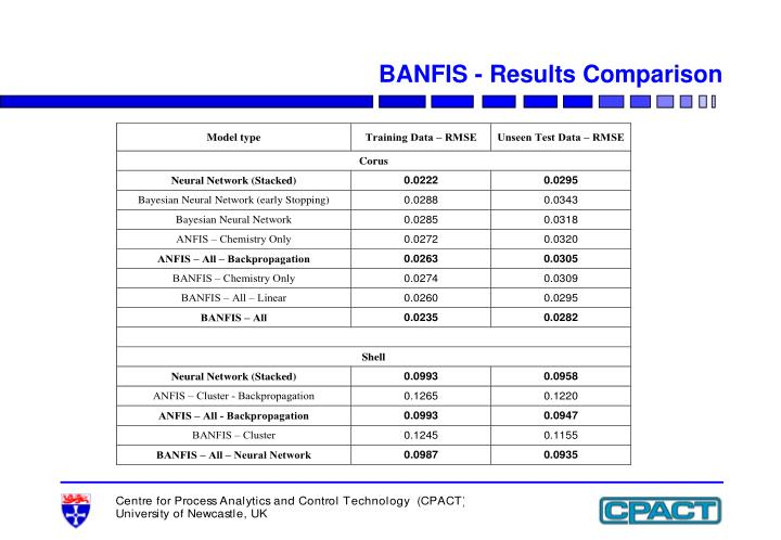 BANFIS - Results Comparison