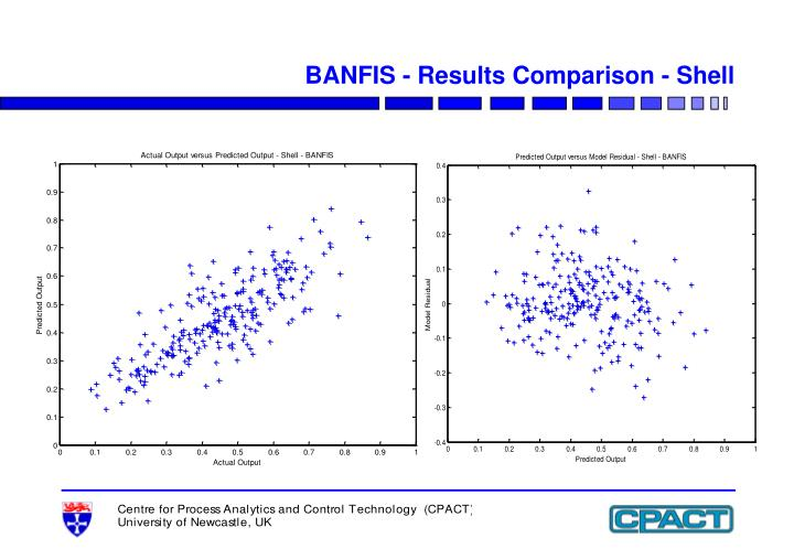 BANFIS - Results Comparison - Shell