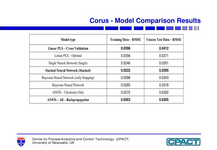 Corus - Model Comparison Results