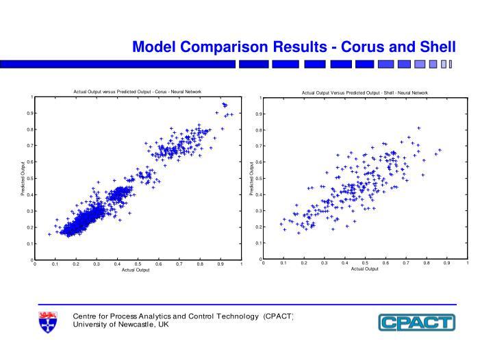 Model Comparison Results - Corus and Shell