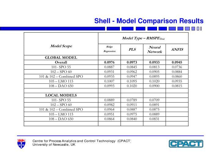 Shell - Model Comparison Results