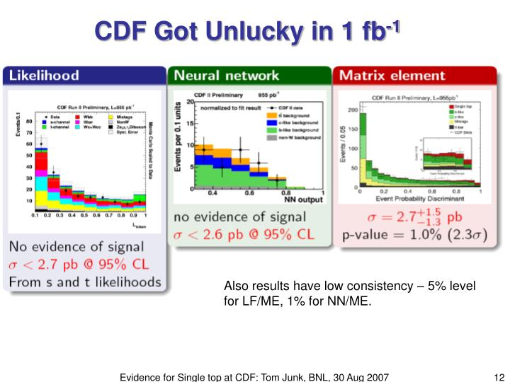 CDF Got Unlucky in 1 fb