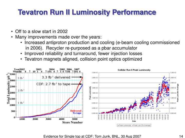 Tevatron Run II Luminosity Performance