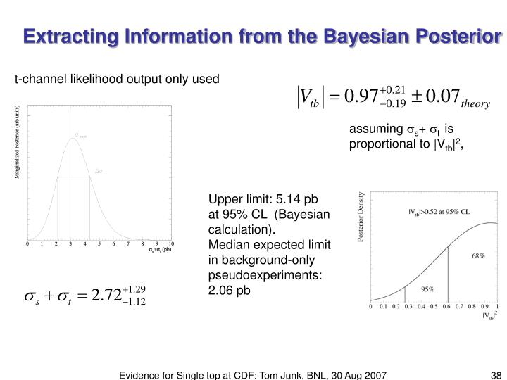 Extracting Information from the Bayesian Posterior
