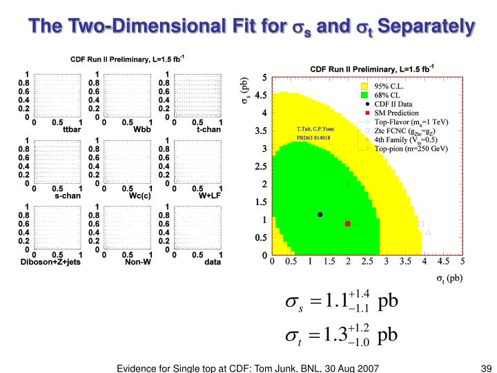 The Two-Dimensional Fit for