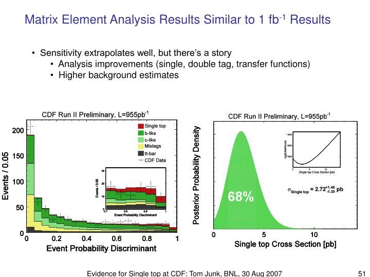 Matrix Element Analysis Results Similar to 1 fb