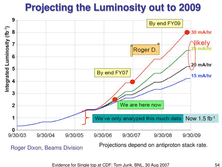 Projecting the Luminosity out to 2009