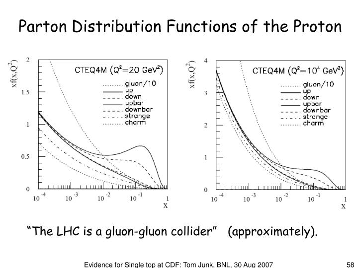 Parton Distribution Functions of the Proton