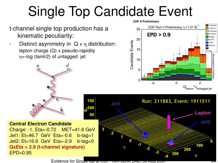 Single Top Candidate Event