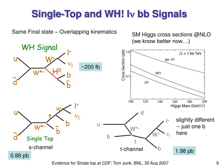 WH Signal