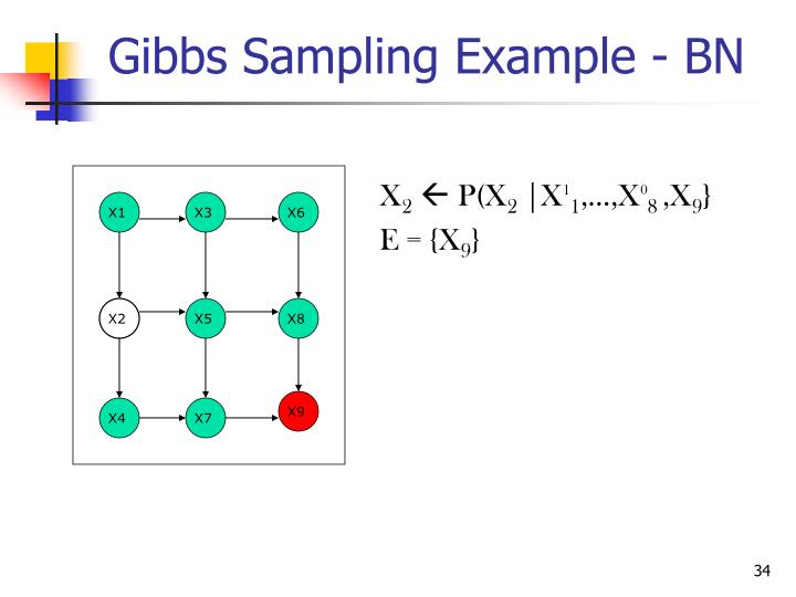 Gibbs Sampling Example - BN