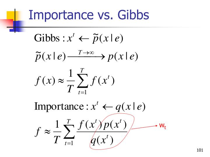 Importance vs. Gibbs