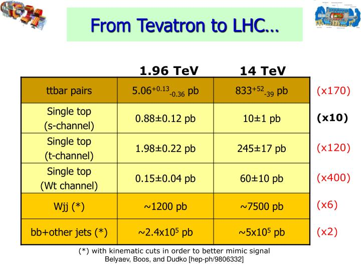 From Tevatron to LHC…