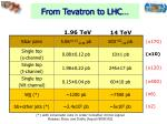 from tevatron to lhc