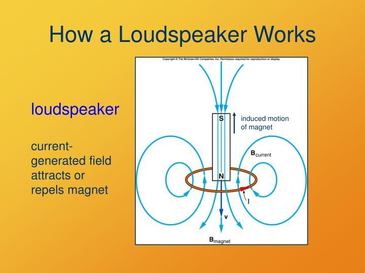 How a Loudspeaker Works
