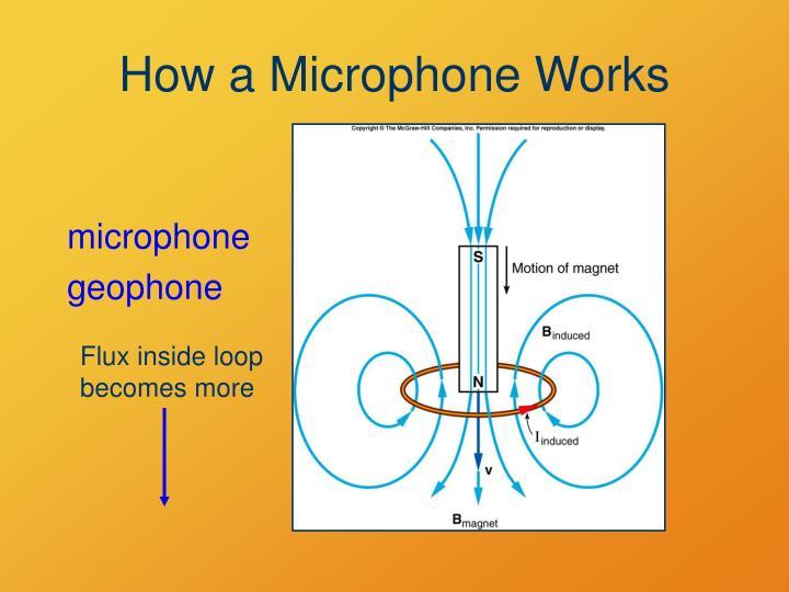Flux inside loop becomes more