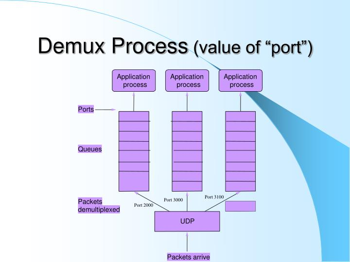 Demux Process