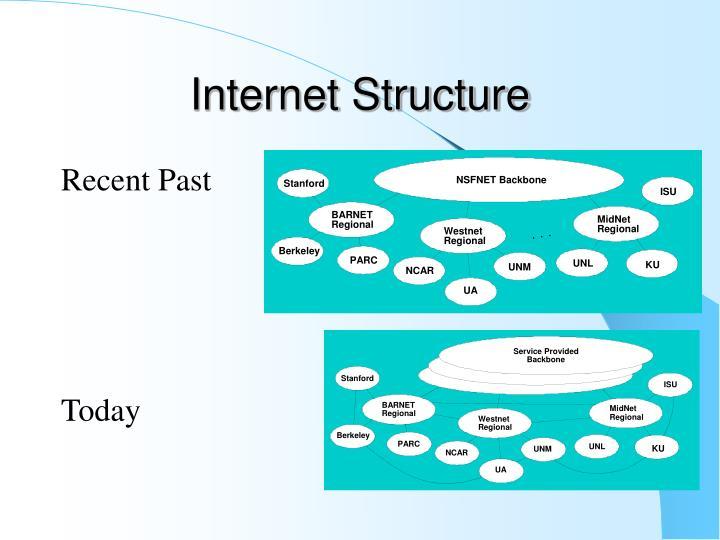 NSFNET Backbone