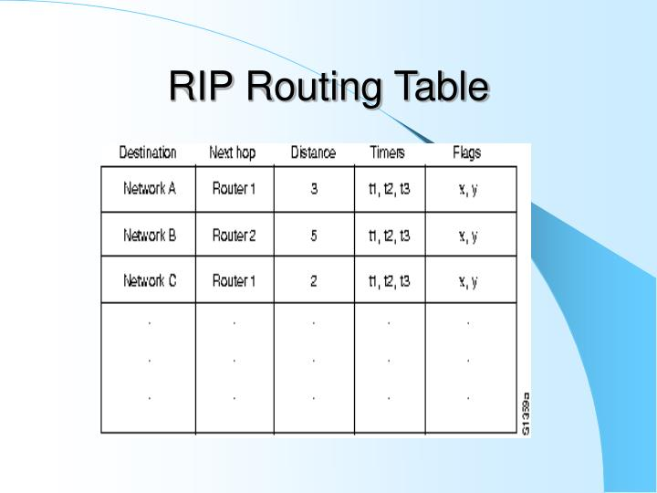 RIP Routing Table