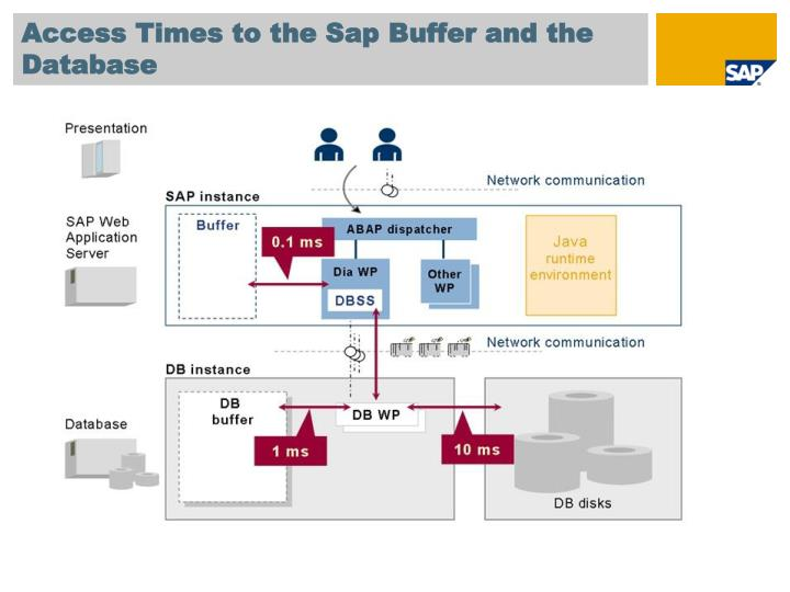 Access Times to the Sap Buffer and the Database