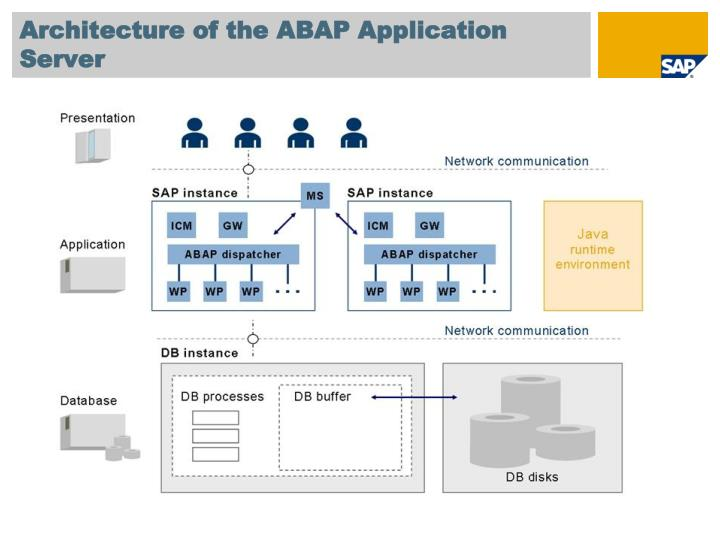 Architecture of the ABAP Application Server