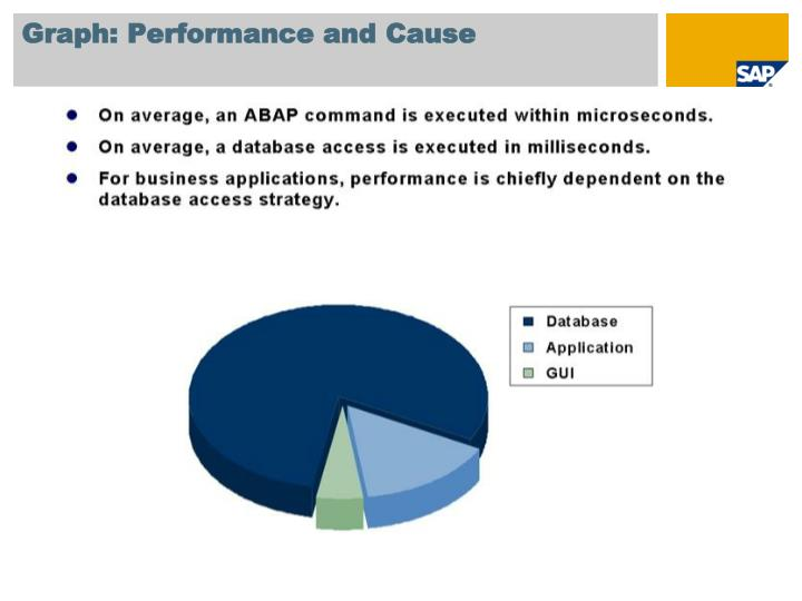 Graph: Performance and Cause