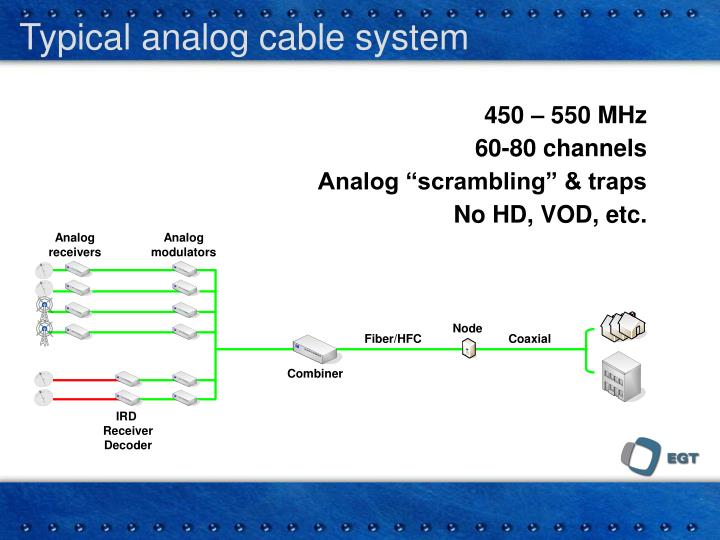 Typical analog cable system