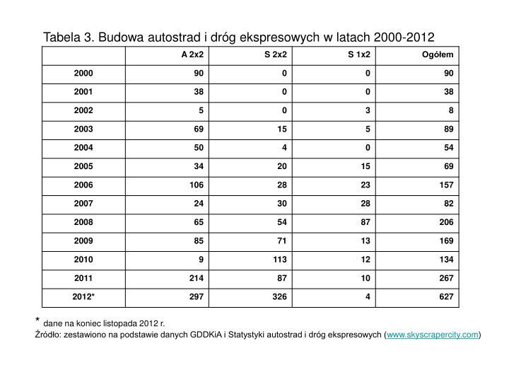 Tabela 3. Budowa autostrad i dróg ekspresowych w latach 2000-2012