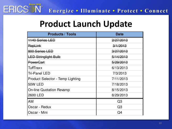 Product Launch Update
