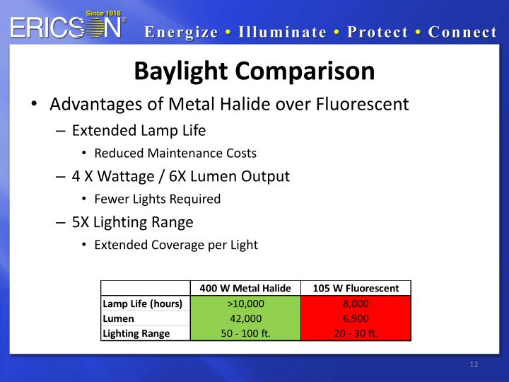 Baylight Comparison