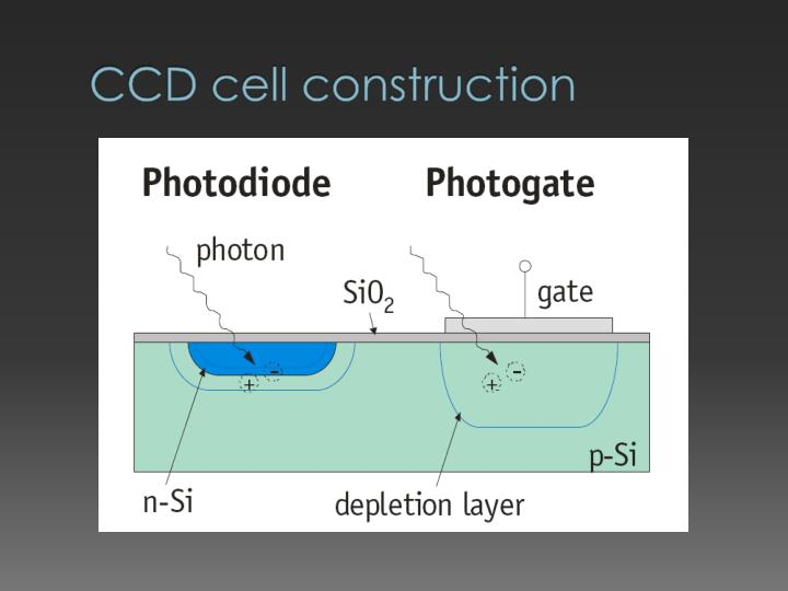 CCD cell construction
