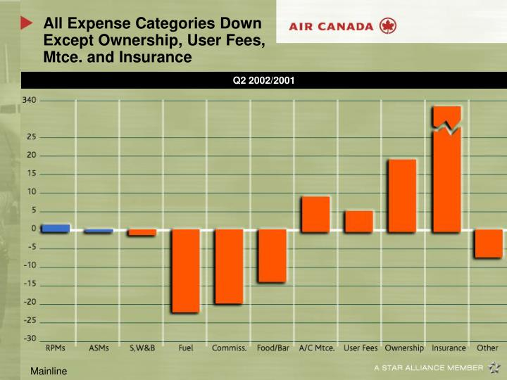 All Expense Categories Down Except Ownership, User Fees, Mtce. and Insurance