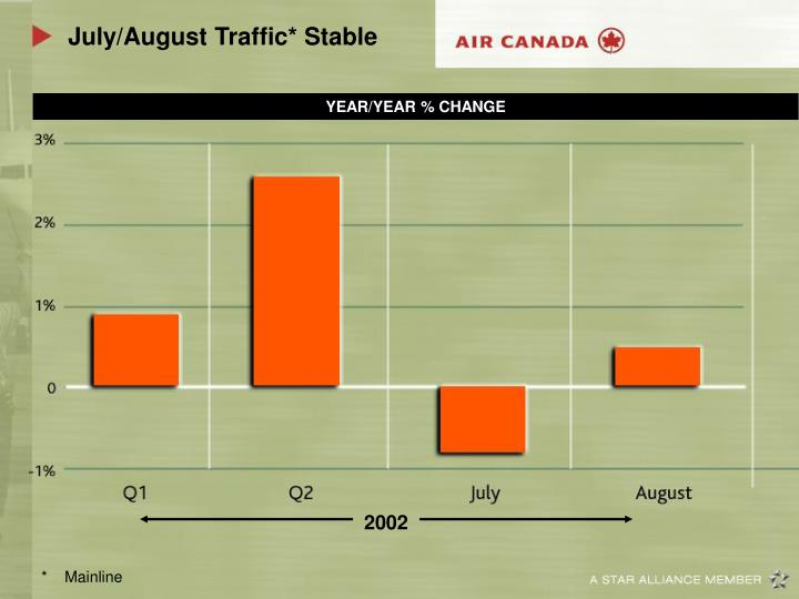 July/August Traffic* Stable