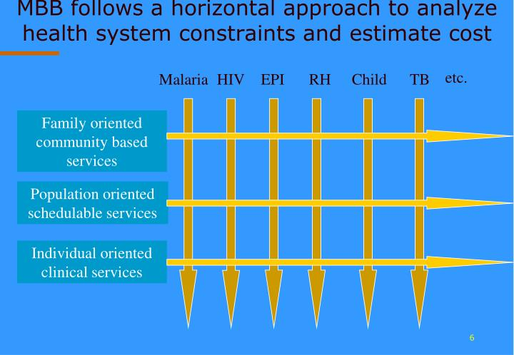 MBB follows a horizontal approach to analyze health system constraints and estimate cost