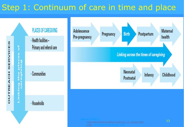 Step 1: Continuum of care in time and place